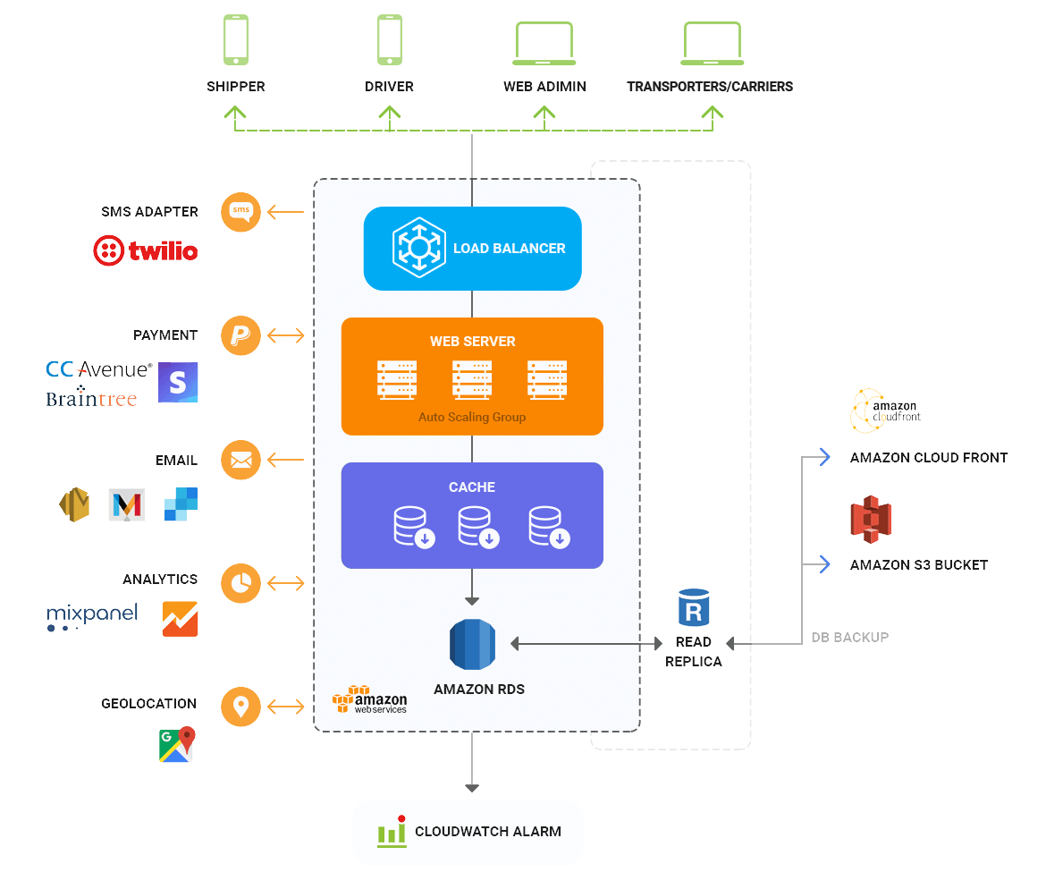 Uber clone architecture diagram by Mobisoft Infotech